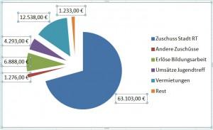 einnahmen-2012